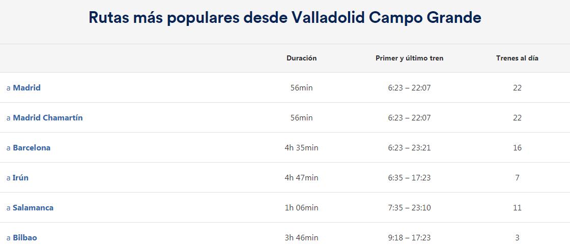 Estación de tren Valladolid Campo Grande. Como llegar, teléfonos y servicios 8