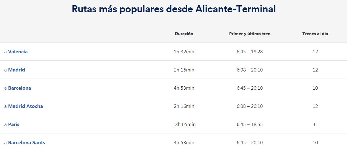 Estación de tren Alicante – Terminal. Como llegar, teléfonos y servicios 7